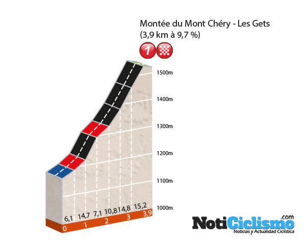 Critérium du Dauphiné 2016 - Prologo