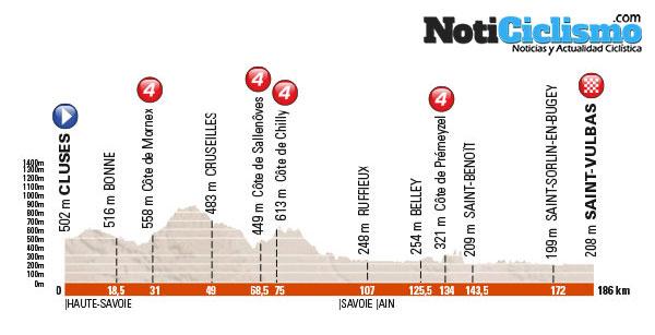 Critérium du Dauphiné 2016 - Etapa 1