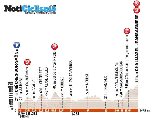 Critérium du Dauphiné 2016 - Etapa 2
