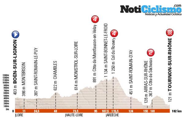 Critérium du Dauphiné 2016 - Etapa 3