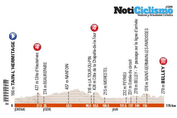 Critérium du Dauphiné 2016 - Etapa 4