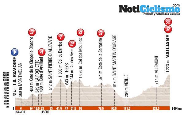 Critérium du Dauphiné 2016 - Etapa 5