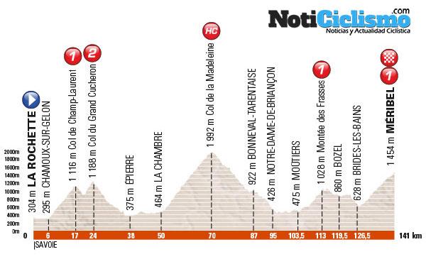 Critérium du Dauphiné 2016 - Etapa 6