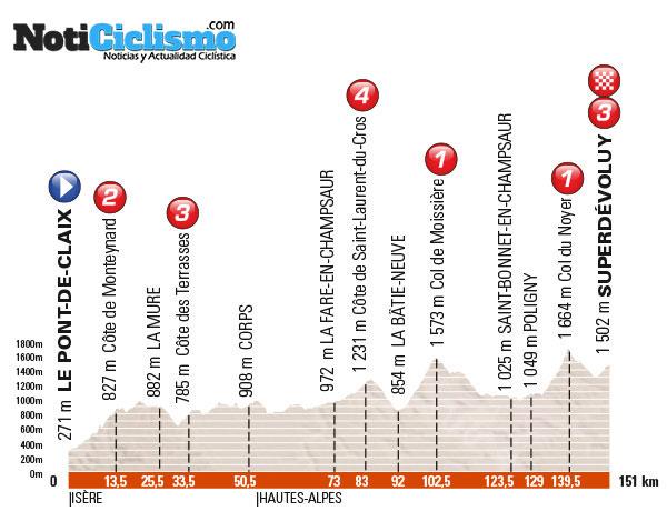 Critérium du Dauphiné 2016 - Etapa 7