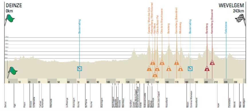 Gante-Wevelgem 2016 - perfil
