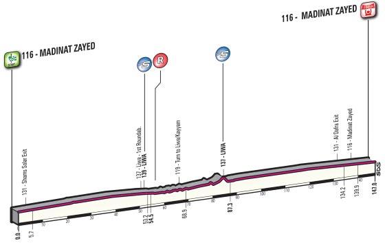Tour de Abu Dhabi 2016 - Etapa 1
