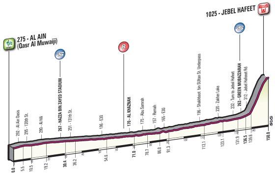 Tour de Abu Dhabi 2016 - Etapa 3