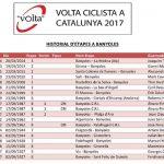 Volta Catalunya 2017 - Ganadores en Banyoles