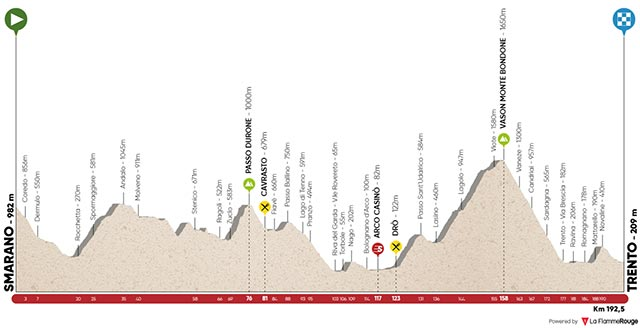 Tour de los Alpes 2017 - Etapa 5