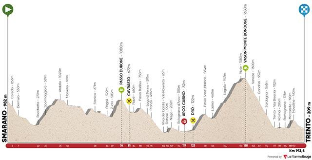 Tour de los Alpes 2017 - Etapa 5