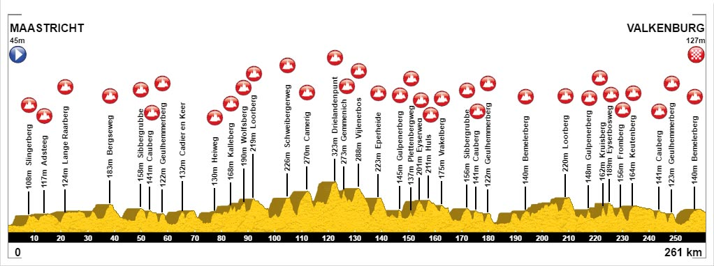 Amstel Gold Race 2017 - Perfil