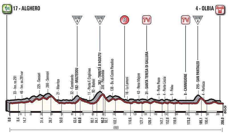 Giro de Italia 2017 - Etapa 1 - 5 de mayo: Alghero - Olbia / 203 Km
