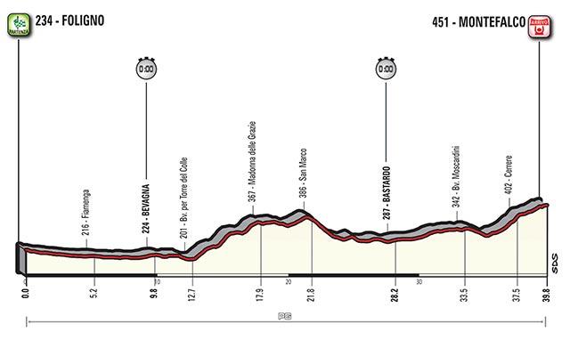 Etapa 10 - 16 de mayo: Foligno - Montefalco / 39,2 Km. (CRI)