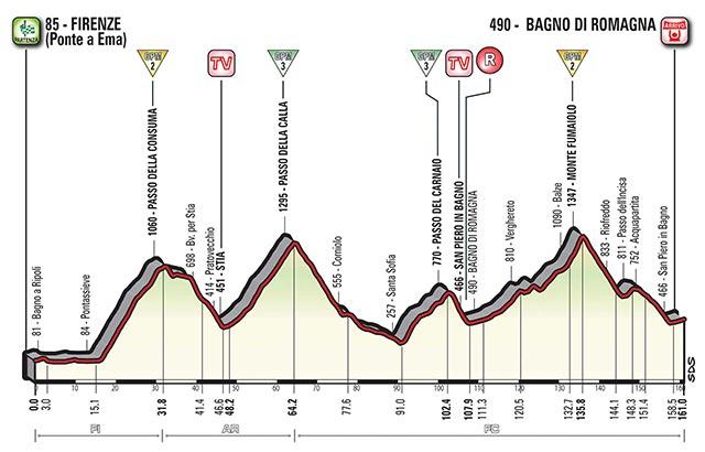Etapa 11 - 17 de mayo: Florencia - Bagno di Romagna, 161 Km.