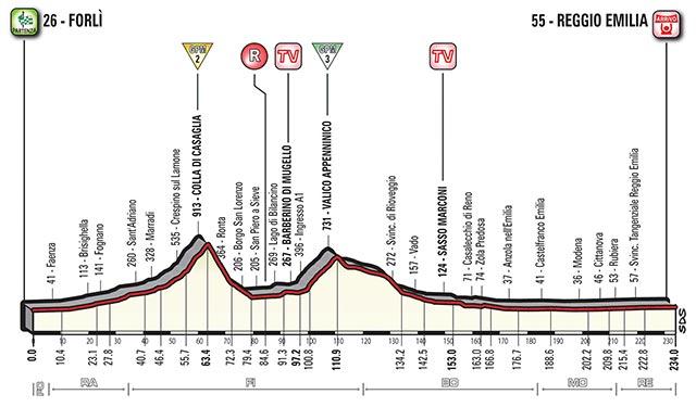 Etapa 12 - 18 de mayo: Forlì - Reggio Emilia / 237 Km.