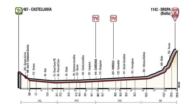 Etapa 14 - 20 de mayo: Castellania - Oropa / 131 Km.