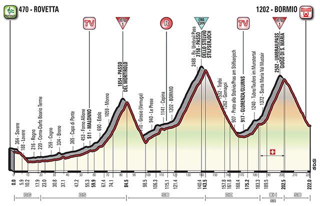 Etapa 16 - 23 de mayo: Rovetta - Bormio / 227 Km.