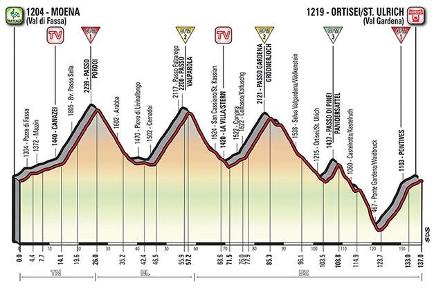 Etapa 18 - 25 de mayo: Moena - Ortisei/St. Urlich / 137 Km.