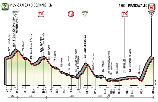 Etapa 19 - 26 de mayo: San Candido/Innichen - Piancavallo / 191 Km.