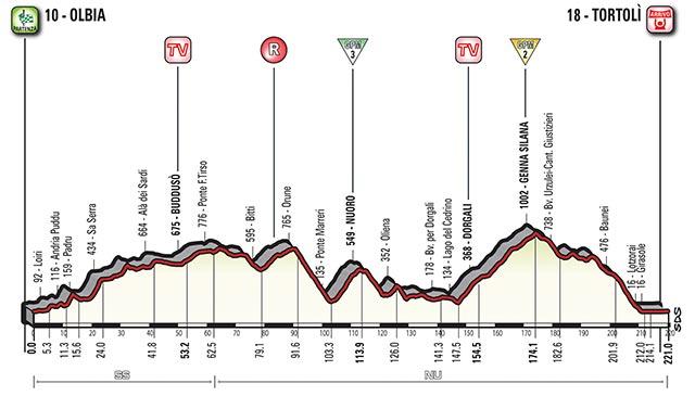 Etapa 2 - 6 de mayo: Olbia - Tortolì / 208 Km.