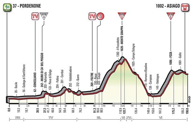 Etapa 20 - 27 de mayo: Pordenone - Asiago / 190 Km.