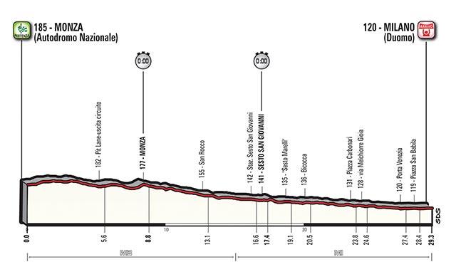 Etapa 21 - 28 de mayo: Monza – Milán / 28 Km. (CRI)