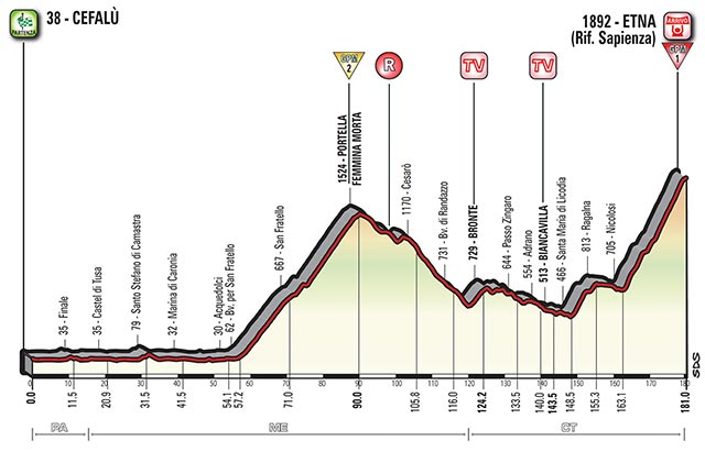 Etapa 4 - 9 de mayo: Cefalù - Etna / 180 Km.