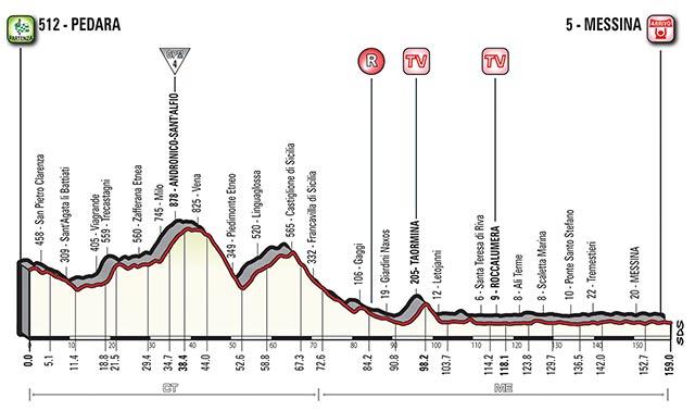 Giro de Italia 2017 (Etapa 5) Pedara - Messina (159 Km)