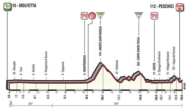 Etapa 8 - 13 de mayo: Molfetta - Peschici / 189 Km.
