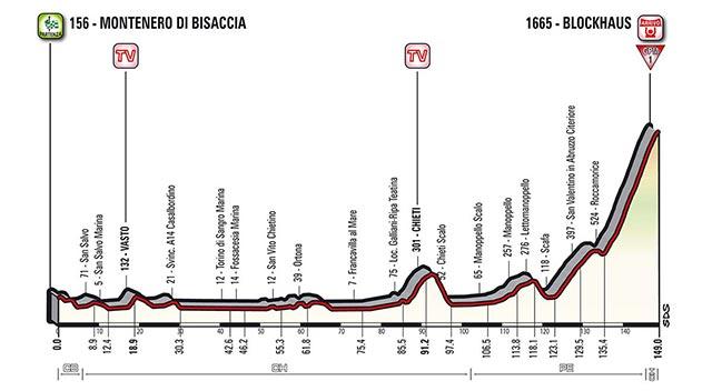 Etapa 9 - 14 de mayo: Montenero di Bisaccia - Blockhaus / 139 Km.