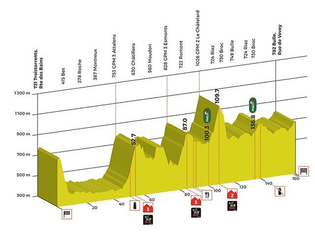 Tour de Romandía 2017- Etapa 2