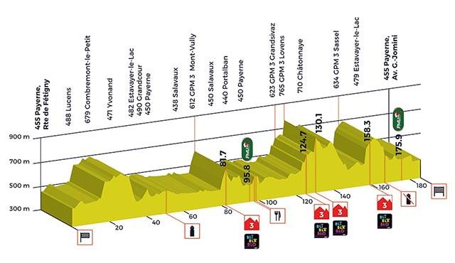 Tour de Romandía 2017- Etapa 3