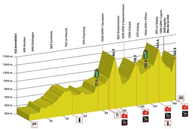 Tour de Romandía 2017- Etapa 4