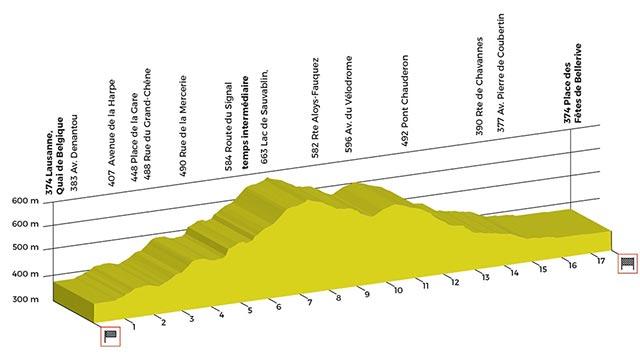 Tour de Romandía 2017- Etapa 5