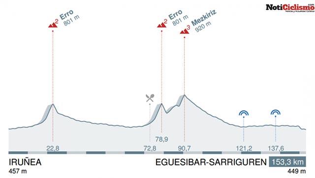 1ª Etapa: Pamplona – Eguesibar - Sarriguren / 153,2 Km.