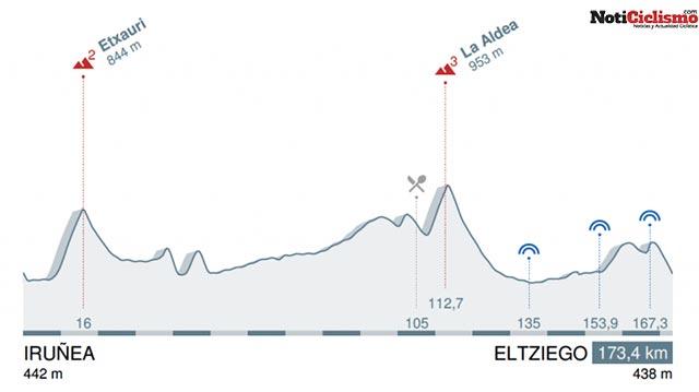 2ª etapa: Pamplona - Elciego / 173,4 Km.