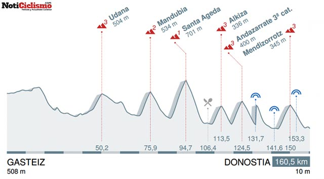 3ª etapa: Vitoria - San Sebastián / 160,5 Km