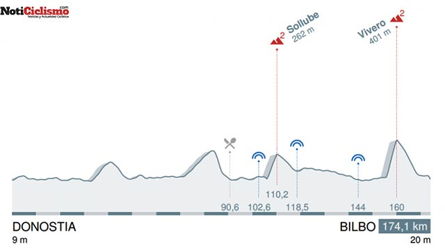 4ª Etapa: San Sebastián - Bilbao /174,1 Km.