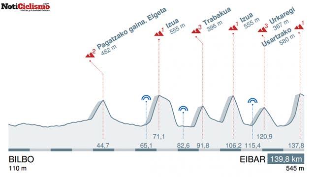 5ª etapa: Bilbao - Alto de Arrate (Eibar) / 139,8 Km.