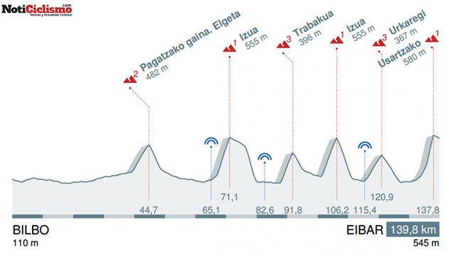 5ª Etapa: Bilbao - Arrate (Éibar) / 139,8 Km.