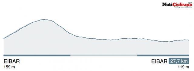 6ª Etapa: Éibar - Éibar / 27 Km. (CRI)