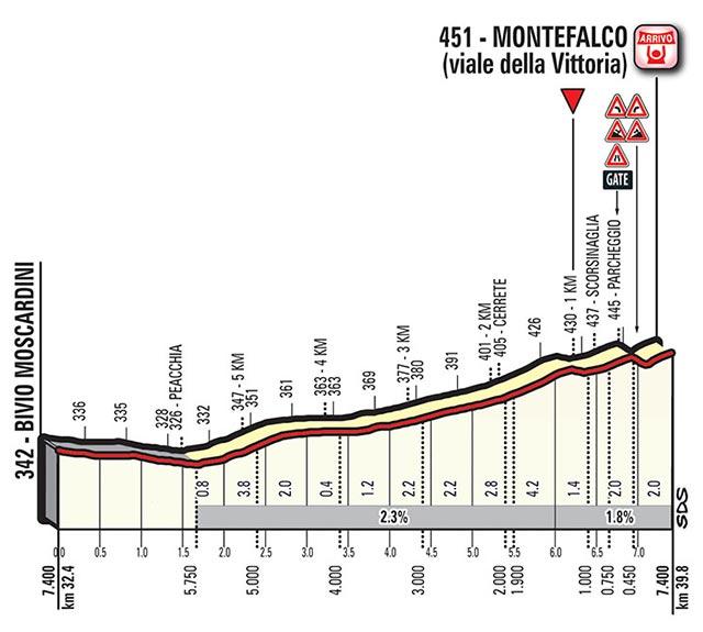 Giro de Italia 2017 (Etapa 10) Perfil del ultimo kilometro
