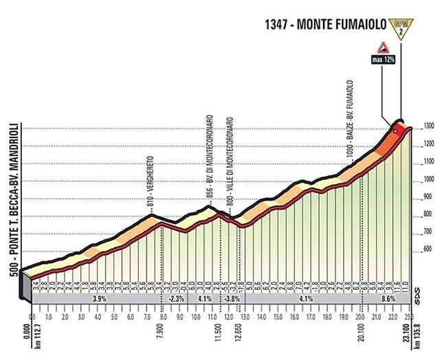 Giro de Italia 2017 (Etapa 11) Monte Fumaiolo