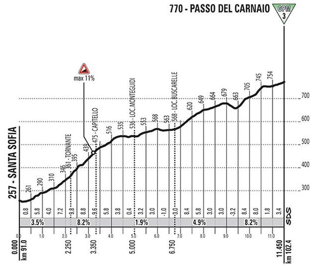 Giro de Italia 2017 (Etapa 11) Passo del Carnaio