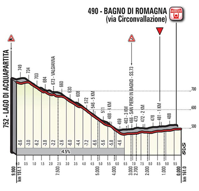 Giro de Italia 2017 (Etapa 11) Últimos kilómetros