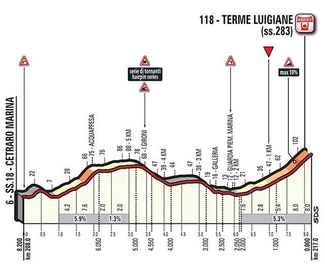 Giro de Italia 2017 (Etapa 6) Reggio Calabria - Terme Luigiane (217 Km)