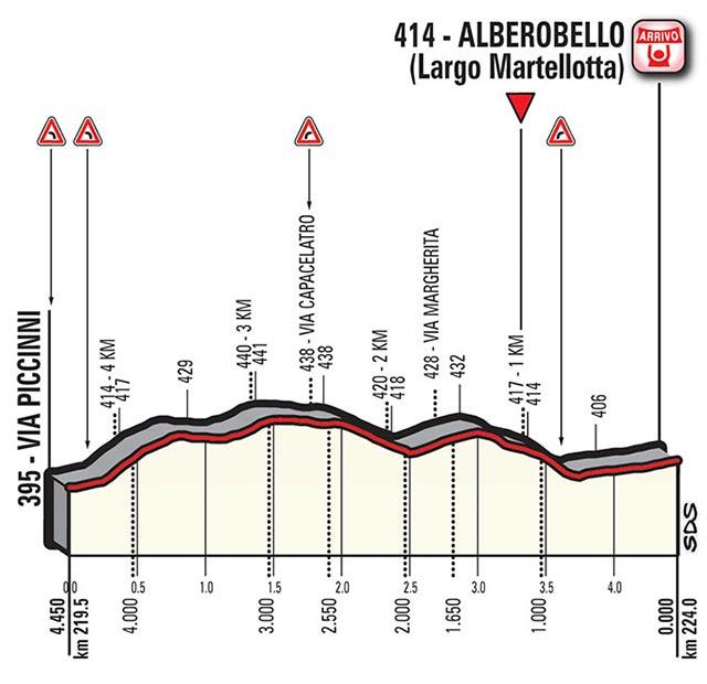 Giro de Italia 2017 (Etapa 7) Últimos kilómetros
