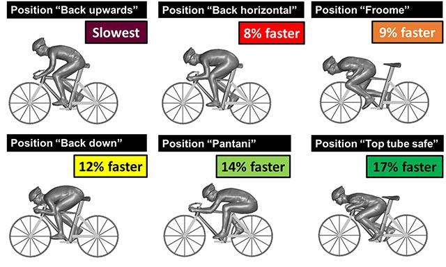 Resultados según las diferentes posiciones al descender
