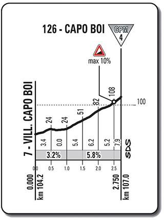 Giro de Italia 2017 (Etapa 3) Tortolí - Cagliari (148 Km) - Capo Boi