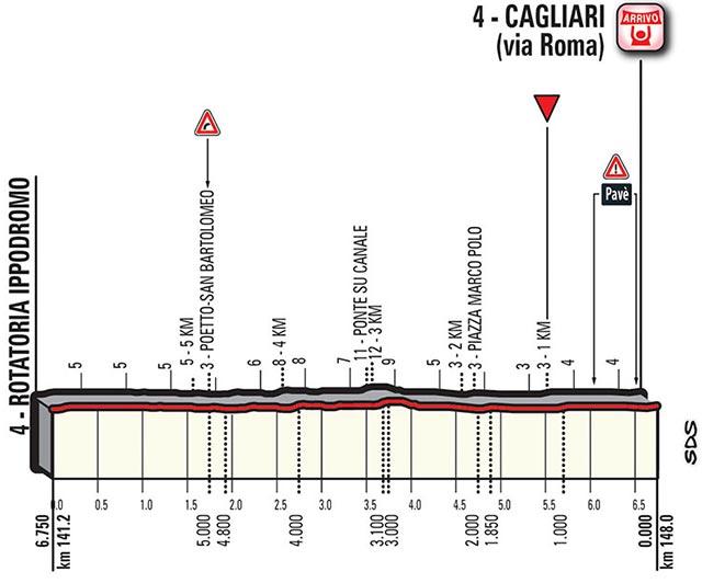 Giro de Italia 2017 (Etapa 3) Tortolí - Cagliari (148 Km) - Últimos Kilómetros